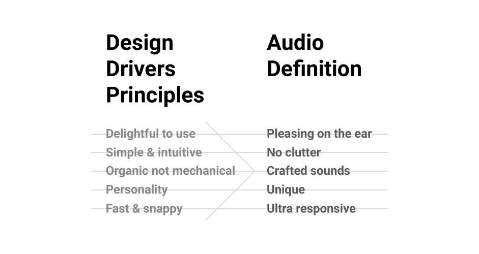 design-drivers-principles-audio-definition