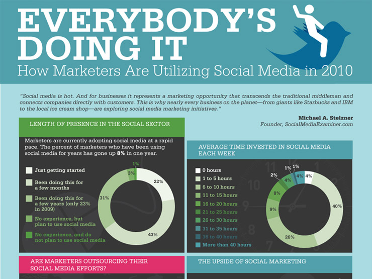 How are Marketers Using Social Media?