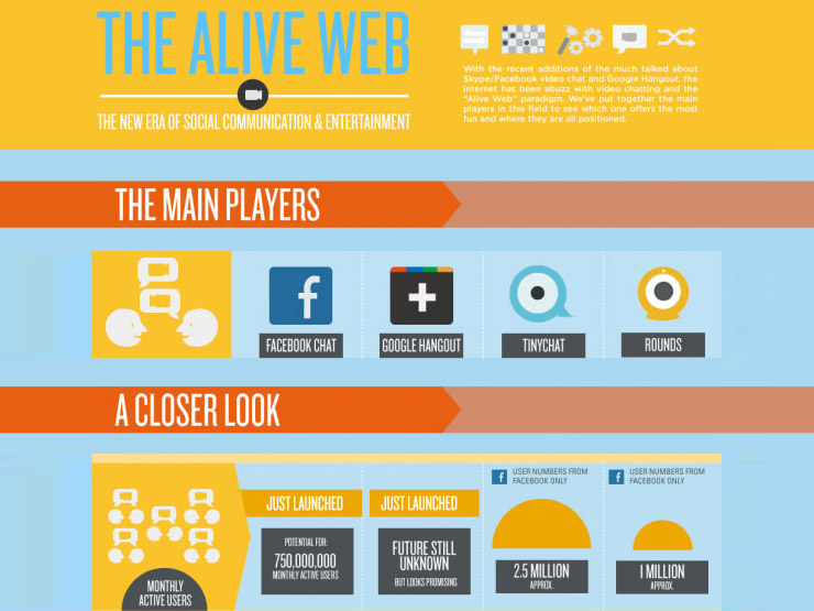The Alive Web — The New Era Of Social Communication & Entertainment