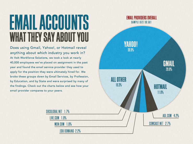 Email Accounts: What They Say About You