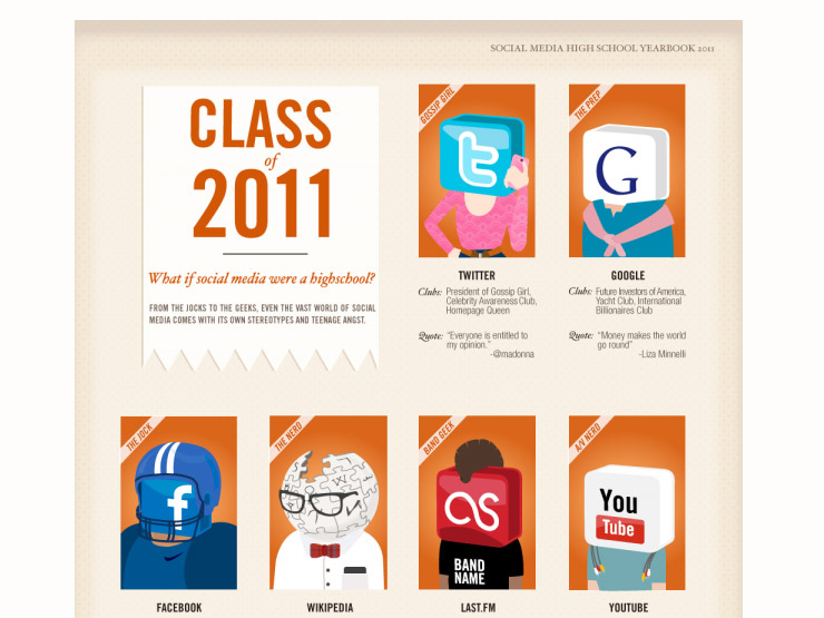 Social Media Yearbook