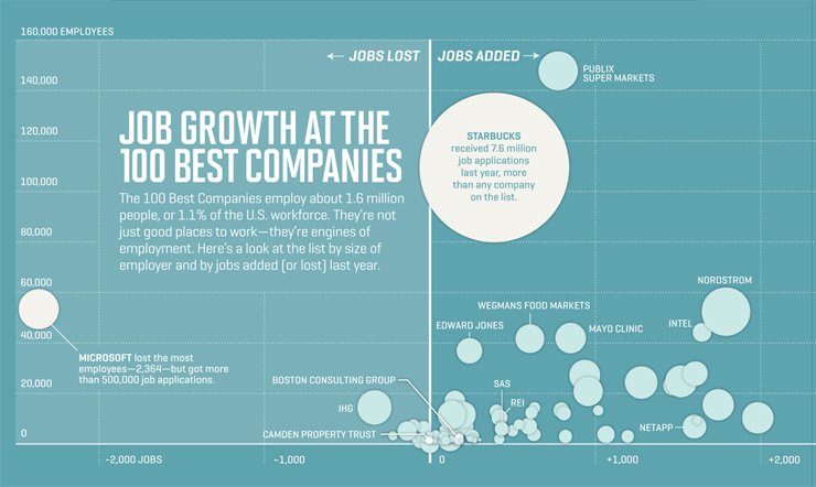 Job Growth at the 100 best companies