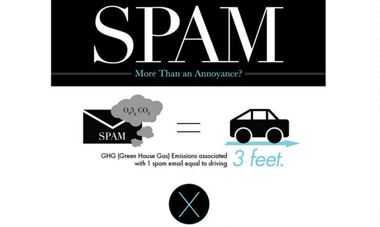 SPAM: More Than Annoyance