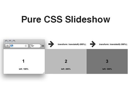 Pure CSS3 Slideshow, by Bernard Deluna