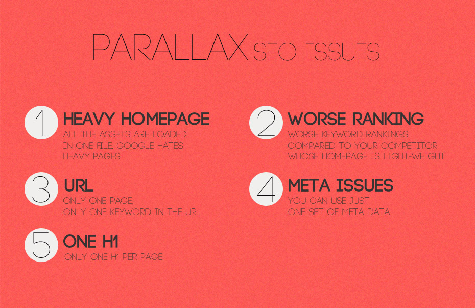 SEO for Parallax Scrolling 2 One-Page Single-Page web design