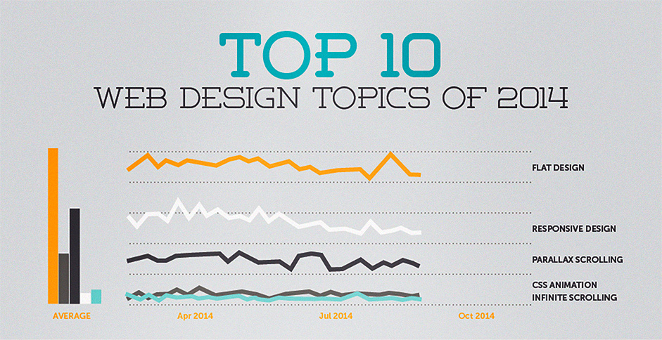2014 Top ten website Designers