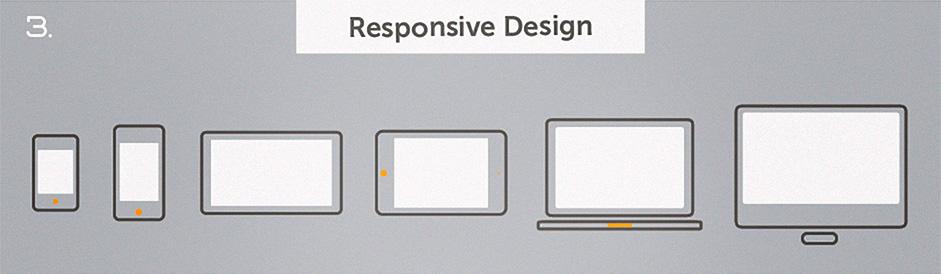 Top 10 Web Design Topics of 2014 - Responsive Web Design RWD