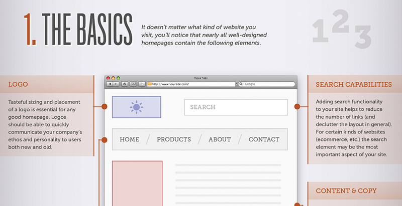 Useful Infographics for Web Designers